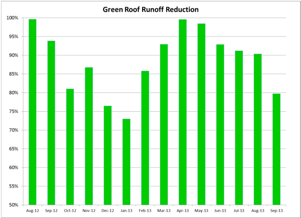 Visualized data of the 87% annualized runoff reduction at Phipps Conservatory green roof site.